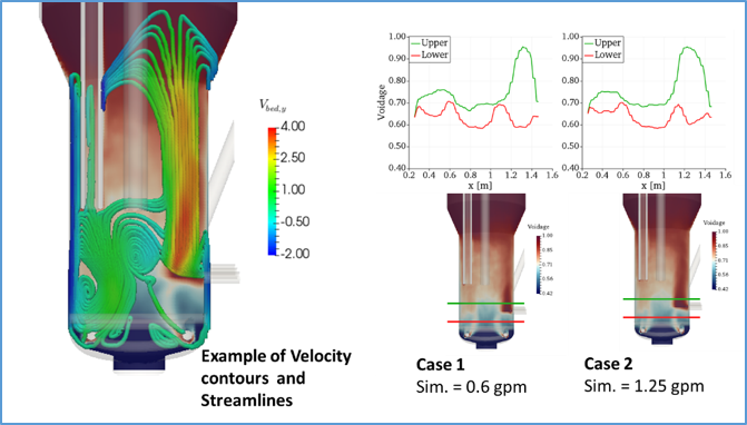 Fig. 2. Examples of predicted DMR velocity contours from select cases